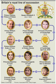 UK ROYAL BABY: Britain's royal line of succession infographic
