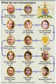 ROYALTY: Britse lijn van troonopvolgers  infographic