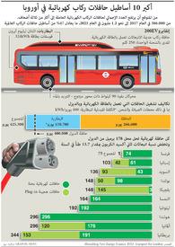 مواصلات: أساطيل حافلات الركاب الكهربائية في أوروبا infographic
