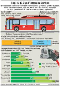 TRANSPORT: Europas Flotte von E-Bussen infographic