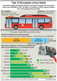 TRANSPORT: Europe's electric bus fleets infographic