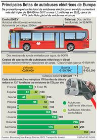 TRANSPORTE: Flotas de autobuses eléctricos de Europa infographic