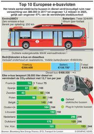 VERVOER: Europese e-busvloten infographic