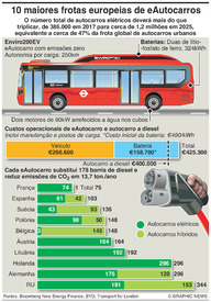 TRANSPORTES: Frotas europeias de autocarros elétricos infographic