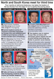 POLITICS: Inter-Korean summits infographic