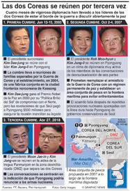 POLÍTICA: Cumbres intercoreanas infographic