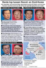 POLITIEK: Derde top tussen Noord- en Zuid-Korea infographic