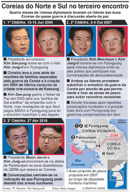 POLÍTICA: Cimeiras intercoreanas infographic