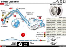 F1: Monaco GP interactive 2018 (1) infographic