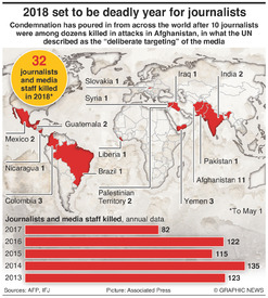 CONFLICT: Journalists killed in 2018 infographic