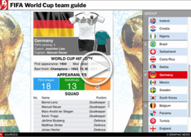 SOCCER: World Cup 2018 Team Guide interactive infographic