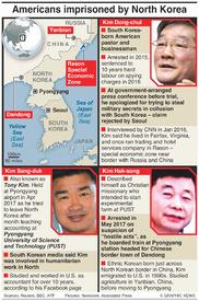 POLITICS: Americans imprisoned by North Korea infographic