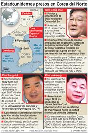 POLÍTICA: Estadounidenses presos en Corea del Norte infographic