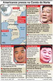 POLÍTICA: Americanos presos na Coreia do Norte infographic