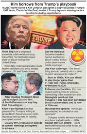 NORTH KOREA: Kim borrows from Trump's playbook infographic