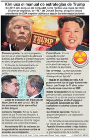 COREA DEL NORTE: Kim usa el manual de estrategias de Trump infographic