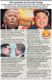 COREIA DO NORTE: Kim aprende no livro de Trump infographic