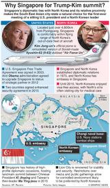 POLITICS: Why Singapore for Trump-Kim summit? infographic
