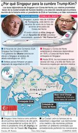 POLÍTICA: ¿Por qué Singapur para la cumbre Trump-Kim? infographic