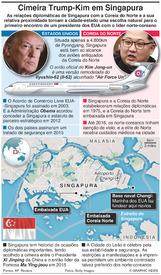 POLÍTICA: Porquê Singapura para a cimeira Trump-Kim? infographic