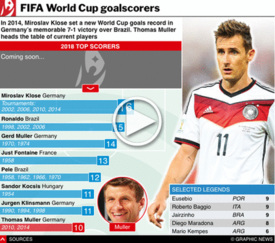SOCCER: World Cup 2018 Top Goalscorers interactive (2) infographic