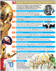 SOCCER: World Cup iconic moments (1) infographic
