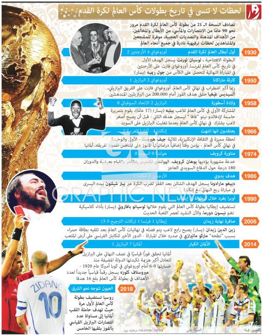 لحظات لا تنسى في تاريخ بطولات كأس العالم لكرة القدم infographic