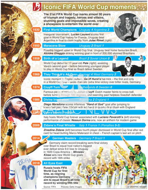 World Cup iconic moments (1) infographic