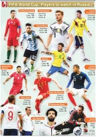 SOCCER: World Cup 2018 players to watch (1) infographic