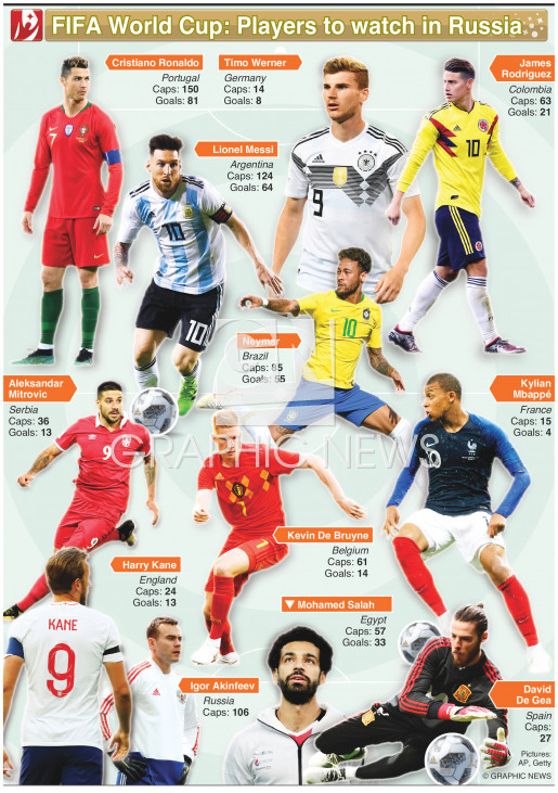 World Cup 2018 players to watch (1) infographic