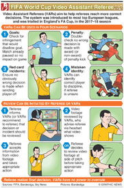 SOCCER: World Cup Video Assistant Referee (VARs) infographic