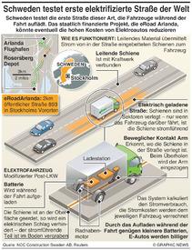 TRANSPORT: Erste elektrifizierte Straße der Welt infographic