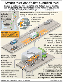 TRANSPORT: World's first electrified road infographic