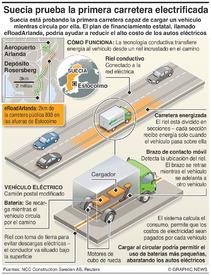 TRANSPORTE: La primera carretera electrificada del mundo infographic
