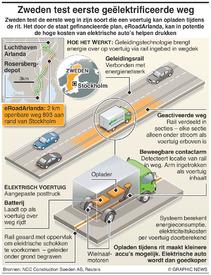 TRANSPORT: 's Werelds eerste geëlektrificeerde weg infographic