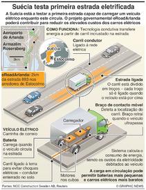 TRANSPORTES: Primeira estrada eletrificada infographic