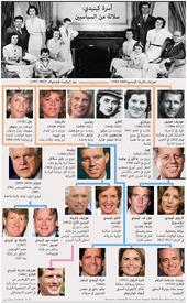 سياسة: أسرة كينيدي: سلالة من السياسيين infographic