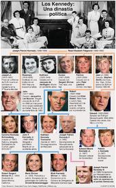 POLÍTICA: Árbol genealógico de la familia Kennedy infographic