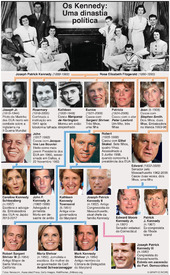 POLÍTICA: Árvore genealógica dos Kennedy infographic