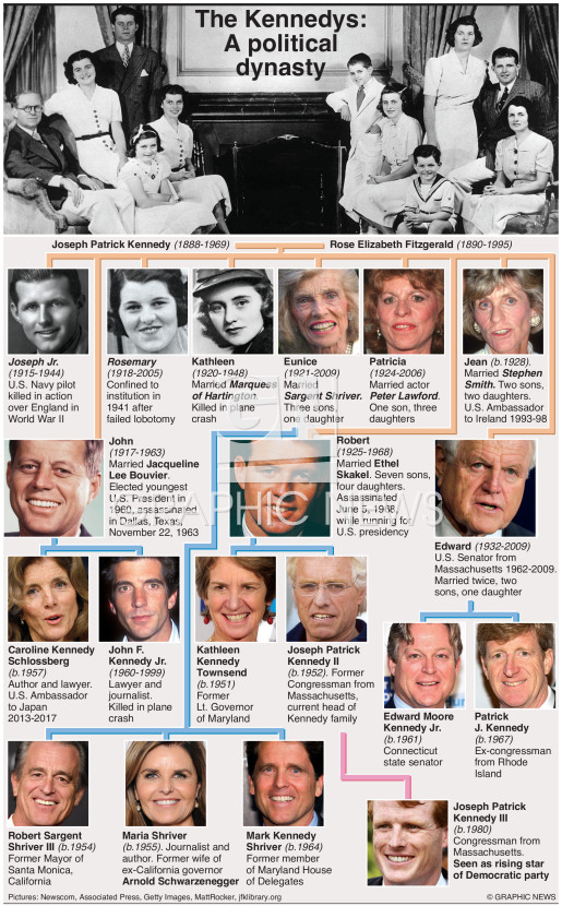 Kennedy family tree infographic