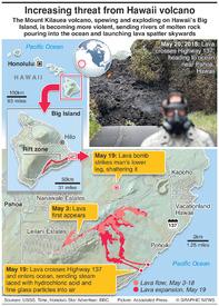 VOLCANO: Hawaii volcano becoming more hazardous infographic