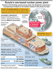 RUSSIA: Floating nuclear power plant infographic