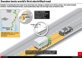 TRANSPORT: World's first electrified road interactive infographic