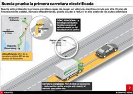 TRANSPORTE: Primera carretera electrificada del mundo interactivo infographic