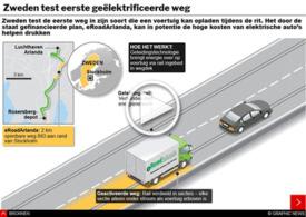 TRANSPORT: 's werelds eerste geëlektrificeerde weg - interactive infographic