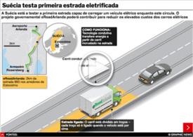 TRANSPORTES: Primeira estrada eletrificada interactivo infographic