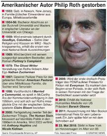 NACHRUF: Philip Roth infographic