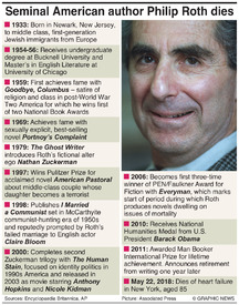 OBITUARY: Philip Roth (1) infographic