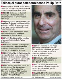 OBITUARIO: Philip Roth (1) infographic