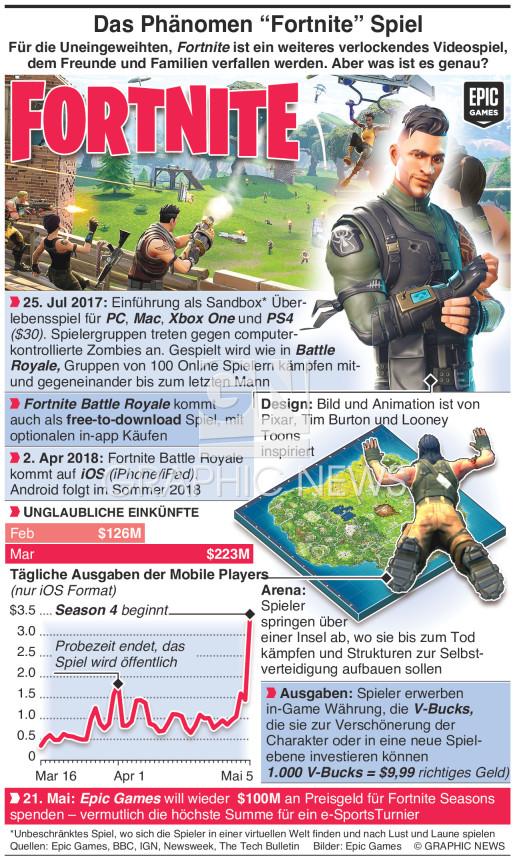 "Das Spielphänomen ""Fortnite"" phenomenon infographic"